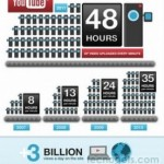 ¡YouTube cumple 6 años!