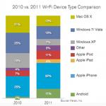 Los móviles desplazan a los computadores en cuanto al uso de Wi-Fi