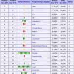 Ranking de los lenguajes de programación más utilizados en 2011