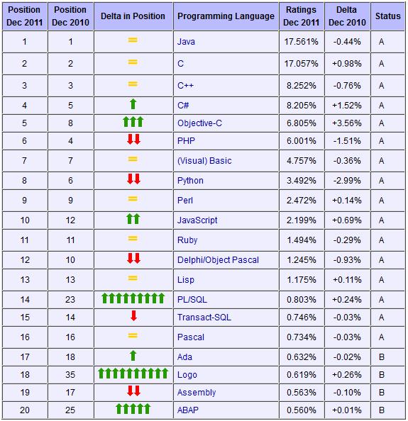 lenguajes 2011